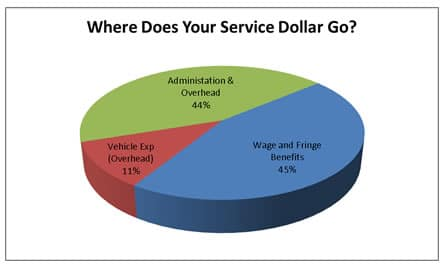 Where does your service dollar go chart
